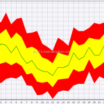 Seasonal: Forex Majors In November