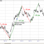WTF Chart of the Day: Emini S&P War / No War Mess