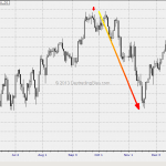 WTF Chart of the Day: Dow Component Changes On Sep 20, 2013