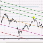 WTF Chart of the Day: Gold Bugs Refuse To Give Up