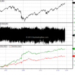 Trading With Tick Index: Early Detection Of Trend Buy Day (Signal ID – TICK Trend Buy)