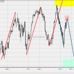 WTF Chart of the Day: Dow Component Change Aftermath