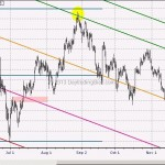 WTF Chart of the Day: Gold At Short Term Support