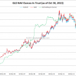 One Chart That Gold Bugs Do Not Want You To See