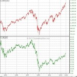 WTF Chart of the Day: GE vs. S&P500