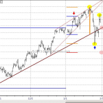 WTF Chart of the Day: Google Weekly And Quarterly STOPD Play