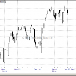 Advanced Chart Lesson: Emini S&P Jan 17 to Jan 31, 2014 Waterfall Formation (Part 1)