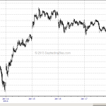 Advanced Chart Lesson: Emini S&P Jan 17 to Jan 31, 2014 Waterfall Formation (Part 2)