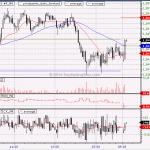 Trading Emini S&P With Multiple Timeframe STOPD Levels