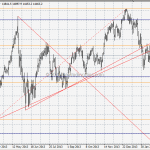 WTF Chart of the Day: Nikkei In Deep Sh*t