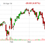 Google The Latest Casualty Of Hedge Funds Moronic Behaviour