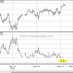 WTF Chart of the Day: VIX Is Settling At Its New Home
