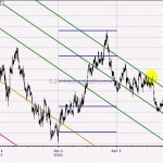 WTF Chart of the Day: Gold Turned Right On Time For The Inevitable