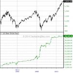 Market Breadth Primer: Advance / Decline Issues Bear Strike (Signal ID: AD Bear Strike)