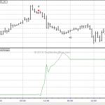 Forex Trading Signal: Bearish Discharge