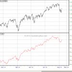 Market Breadth Primer: Advance Decline Line Explained