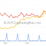 Weekend Humour: Google Trend on Valentine's Day