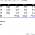 S&P500 Short Term Market Breadth Analog Forecast Starting Mar 16, 2015