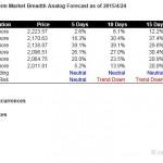 S&P500 Short Term Market Breadth Analog Forecast Starting Apr 27, 2015