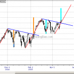Putting the Nasdaq 100 Breakout In Perspective