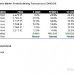 S&P500 Short Term Market Breadth Analog Forecast Starting May 11, 2015