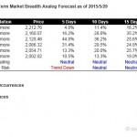 S&P500 Short Term Market Breadth Analog Forecast Starting Jun 1, 2015