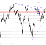 S&P500  Challenging the Triangle Resistance Again May 14, 2015