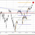 S&P500 Approaching Channel Target May 18, 2015