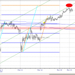 S&P500 At Channel Resistance May 19, 2015