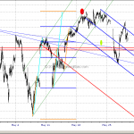 Emini S&P Potential Down Channel In The Making May 28, 2015