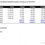 S&P500 Short Term Market Breadth Analog Forecast Starting Jun 15, 2015