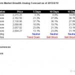S&P500 Short Term Market Breadth Analog Forecast Starting Jun 22, 2015