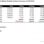 S&P500 Short Term Market Breadth Analog Forecast Starting Jun 29, 2015