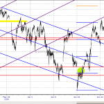 Emini S&P Stuck Between Long and Short Term Channels Jun 23, 2015