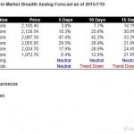S&P500 Short Term Market Breadth Analog Forecast Starting Jul 13, 2015