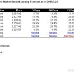 S&P500 Short Term Market Breadth Analog Forecast Starting Jul 27, 2015