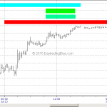 The Ever Confusing Emini S&P Pivot Point Support Resistance Levels