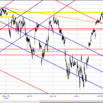 Emini S&P First Challenge Against Quarterly Resistance Jul 21, 2015