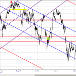 Emini S&P Channel Magic Still In Force July 6, 2015