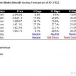S&P500 Short Term Market Breadth Analog Forecast Starting Oct 5, 2015