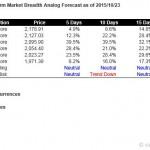 S&P500 Short Term Market Breadth Analog Forecast Starting Oct 26, 2015