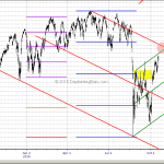 Emini S&P500 Putting Year 2015 In Proper Perspective Oct 18, 2015
