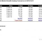 S&P500 Short Term Market Breadth Analog Forecast Starting Jan 4, 2016