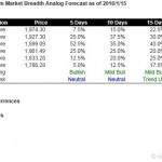 S&P500 Short Term Market Breadth Analog Forecast Starting Jan 18, 2016