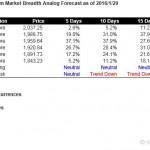 S&P500 Short Term Market Breadth Analog Forecast Starting Feb 1, 2016