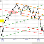 Emini S&P What to Expect from Here Jan 14, 2016