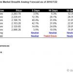 S&P500 Market Breadth Driven Short Term Forecast Starting Jul 25, 2016