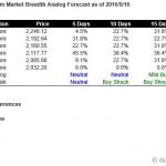 S&P500 Market Breadth Driven Short Term Forecast Starting Sep 19, 2016