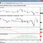 Introduction to Emini S&P Real-Time Custom Market Breadth